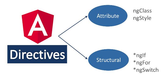 דירקטיבות Attribute של Angular2