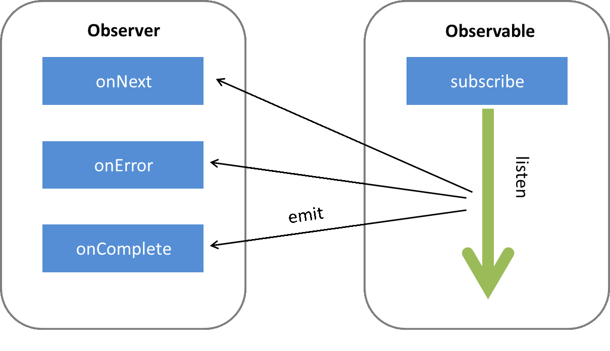 the observable in Angular