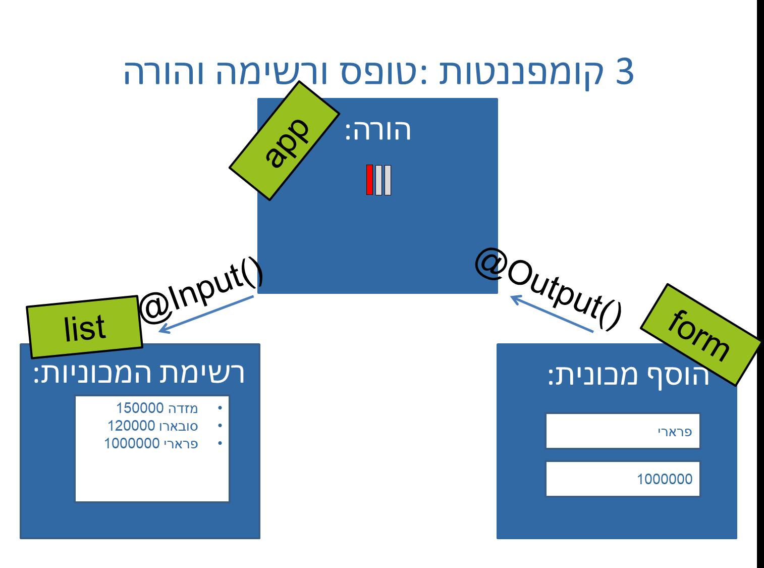 העברת מידע בין קומפננטות אחיות ב-Angular
