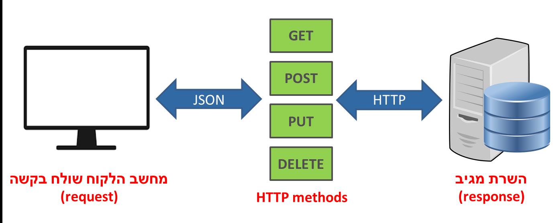 מה זה REST API?