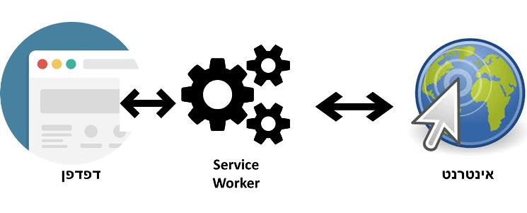 עובד שירות , service worker, שם צנוע לטכנולוגיה מדהימה