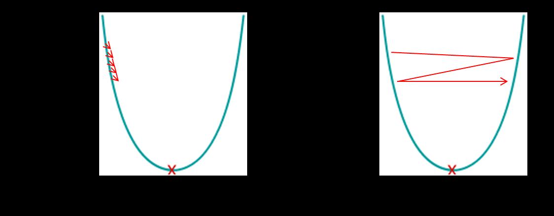 פונקציות אופטימיזציה וכיצד לבחור את הפונקציה המתאימה ביותר למודל?