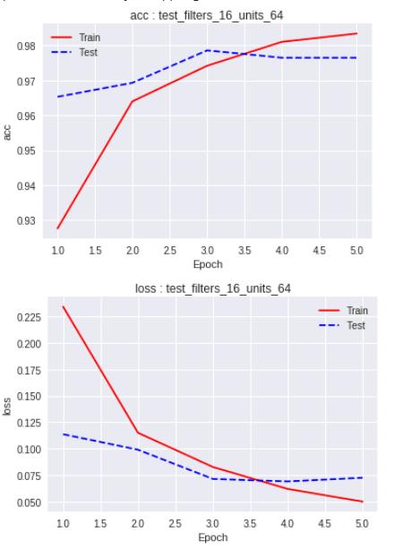 כיצד להתגבר על overfitting במודלים מבוססי Keras?