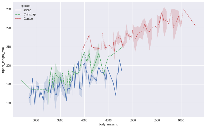 Here I used the style parameter to give the different species a different line style when using seaborn library