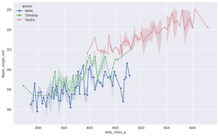 To change the markers we use the markers parameter with the lineplot function of seaborn