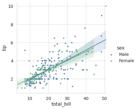 Use seaborn lmplot function for regression. Here I learn the impact of the total bill on the tip size