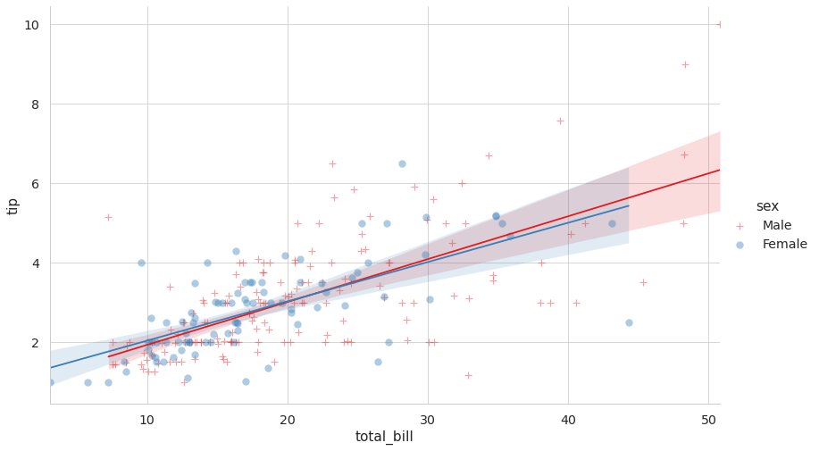 To improve seaborn lmplot plot I used the parameters: markers, palette, scatter_kws, height, aspect