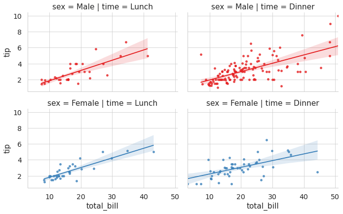 We use the 'row' and 'col' parameters with seaborn lmplot to create subplots to represent the different categories.
