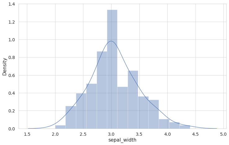 One valuable way of estimating the skewness of the distribution when working with seaborn is by adding a kde plot on top of the histogram. For this, we'll use the 'distplot' function instead of 'displot'