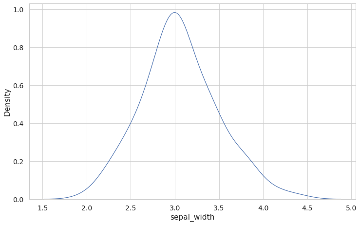 kdeplot to show the distribution of sepal width with a probability density curve