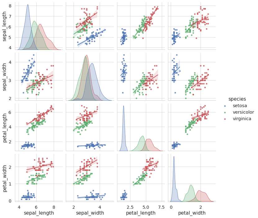By passing the kind='reg' parameter to seaborn pairplot function I was able to overlay regression lines over the scatter plots