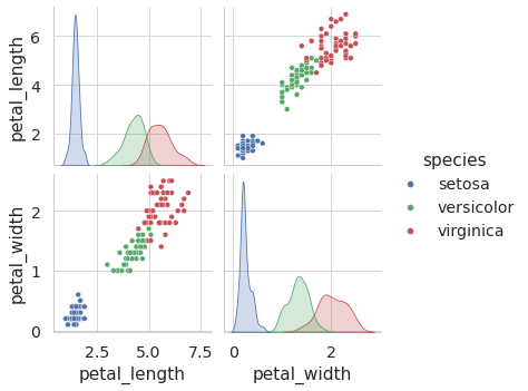 Seaborn Pair plots might be too confusing to watch so we can use the parameters x_vars and yvars to determine which numeric columns to plot.