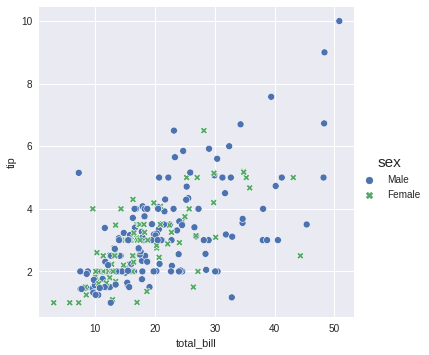 seaborn plot with relplot and the style parameter to give the markers a different shape depending on the option that they represent. Females were assigned the x marker while males got the dot.