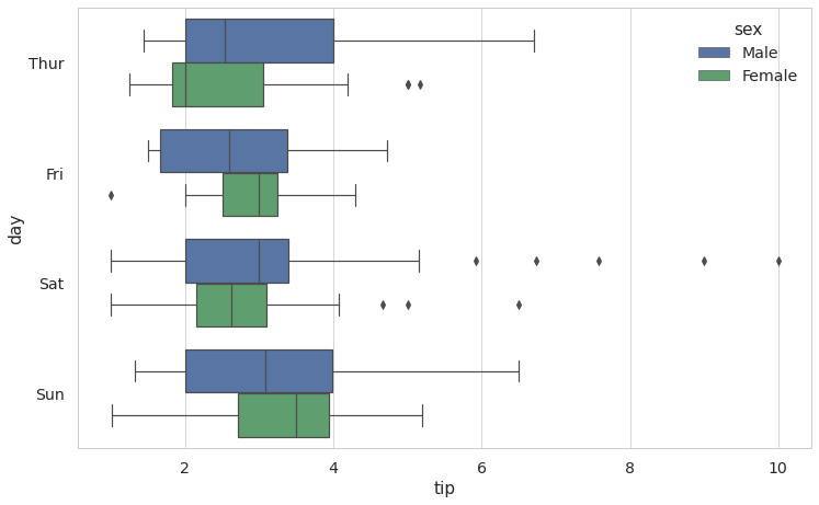 To make a horizontal boxplot we need to switch the axes and move the categorical variable to the y axis.