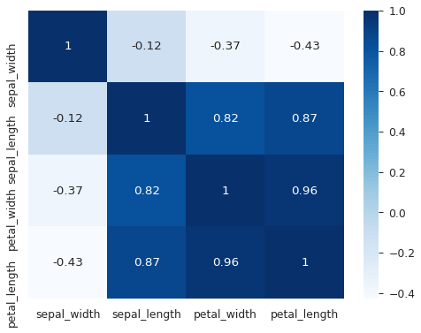 plot the correlations with the 'heatmap' seaborn function. We use the 'annot' parameter to show the values inside each cell. The 'cmap' parameter determines the palette.