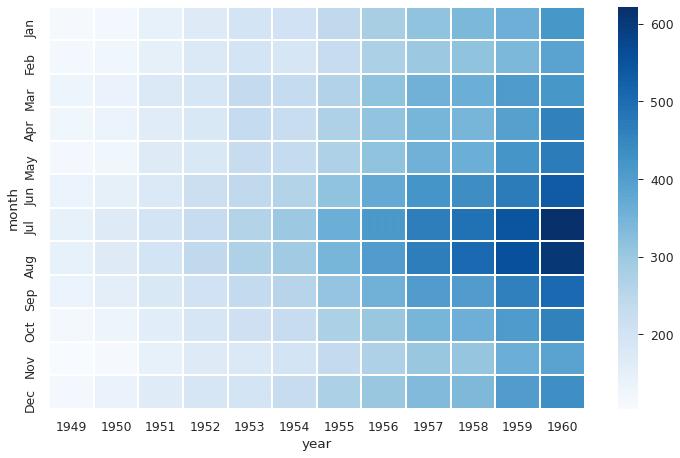 Here we see how the year and month influences the number of air travelers with seaborn heatmap function.