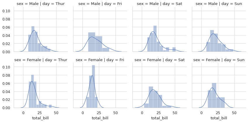 I use seaborn facetgrid to show data about total bill and how it changes with the days of the week and sex