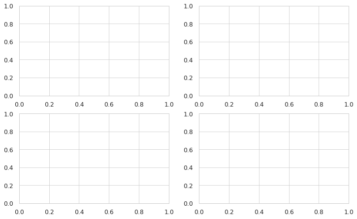 The grid with a matix of 2x2 that the subplots function of matplotlib generated
