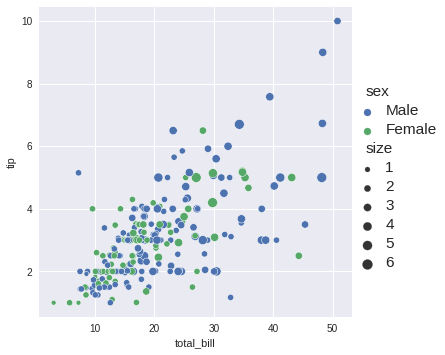 Using the size parameter of the relplot to represent the different values of a numeric column