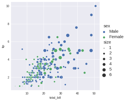 The sizes might be too similar, here I change the range of sizes that seaborn uses by using the 'sizes' parameter