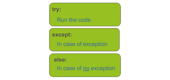 try , except and else blocks in python