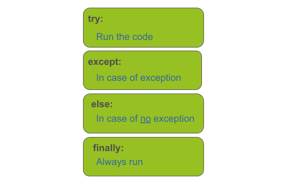 try, except, else and finally blocks in python
