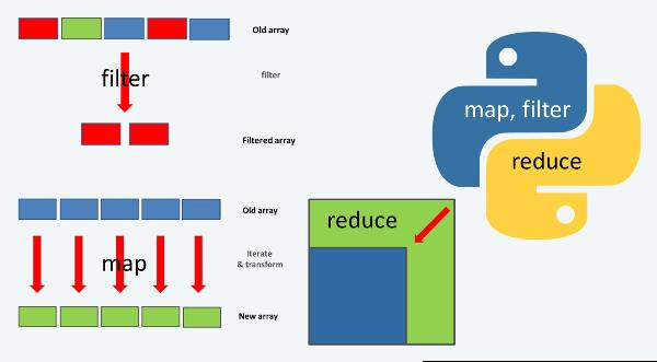 מדריך map, filter, reduce