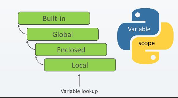 ארבעת התחומים (scope) של פייתון