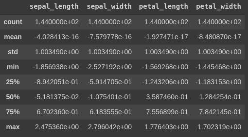 בעקבות השימוש בפונקצית zscore הנתונים בכל העמודות נראים אחידים . לכולם ממוצע 0 וסטיית תקן אחת