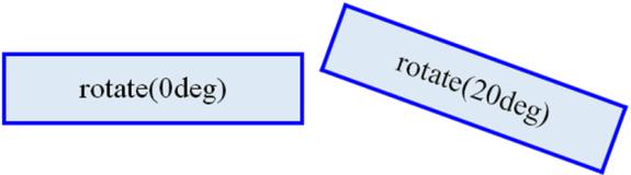 שינוי של תכונות באמצעות CSS3 והתכונה transform